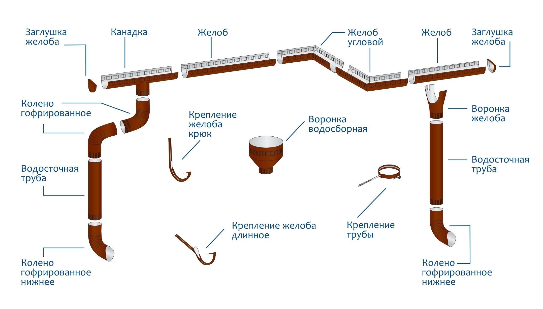 Диаметр водосточной трубы: расчет длины, размеров труб и желобов