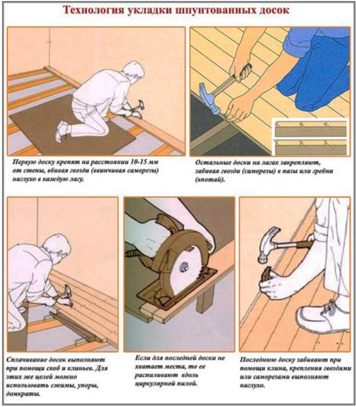 Инструмент для стяжки пола своими руками   стяжка деревянного пола