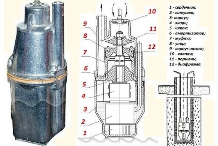 Обзор погружного насоса «малыш»: схема агрегата, характеристики, правила эксплуатации