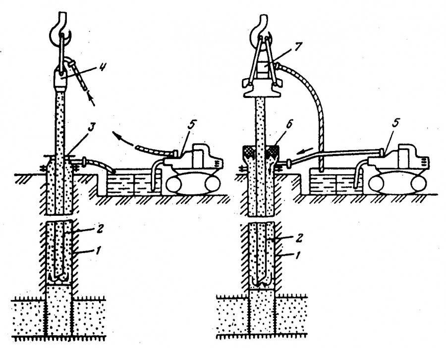 Самостоятельный ремонт скважины: обзор лучших способов восстановления и реанимации