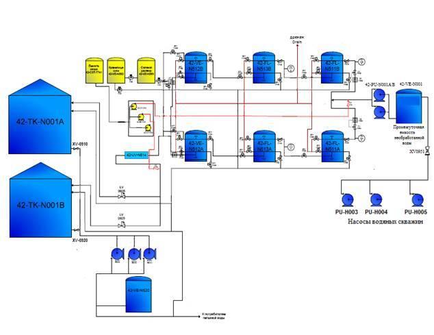 Разработка систем автоматизированного управления режимами работы насосных и воздуходувных установок