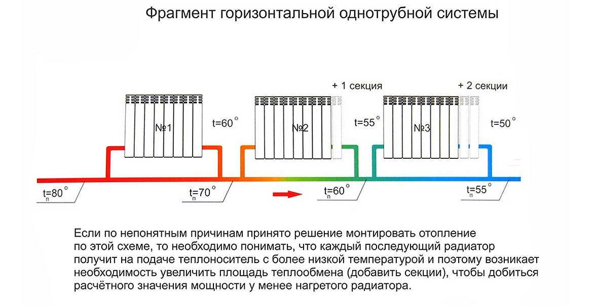 Устройство радиатора отопления, принцип работы секции батарей, схема
