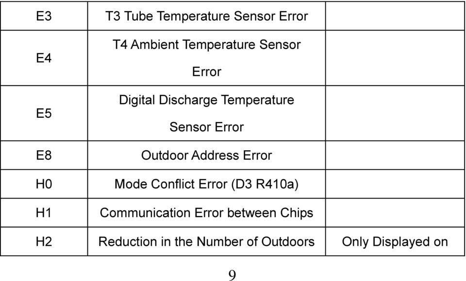 Коды ошибок кондиционеров midea