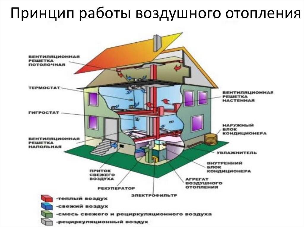 Самое экономное отопление частного дома своими руками