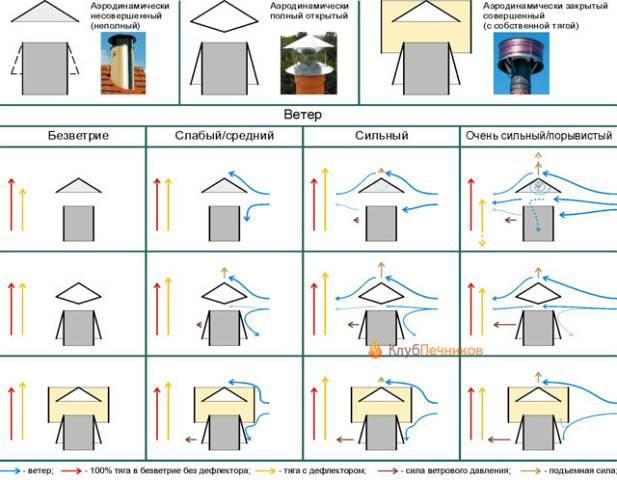 Нет тяги в дымоходе: 6 причин обратной тяги и способы её улучшить своими руками