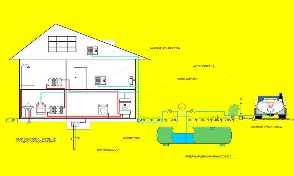 Как в беларуси провести газ в частный дом и сколько стоит подключение