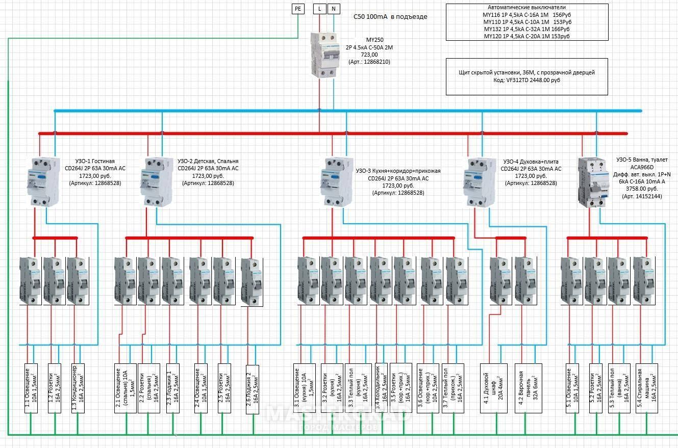 Инструкция по сборке распределительного щитка - требования стандартов и практические советы по подбору и монтажу элементов