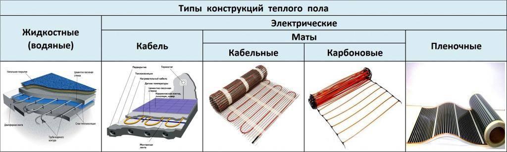 Водяной теплый пол – монтаж своими руками,  преимущества и недостатки системы, системы укладки.