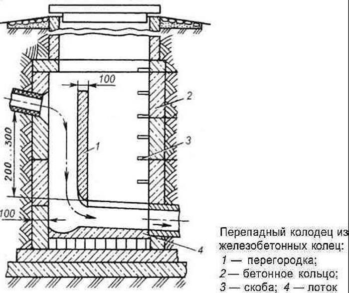 Наружная канализация — из чего состоит, материалы и монтаж