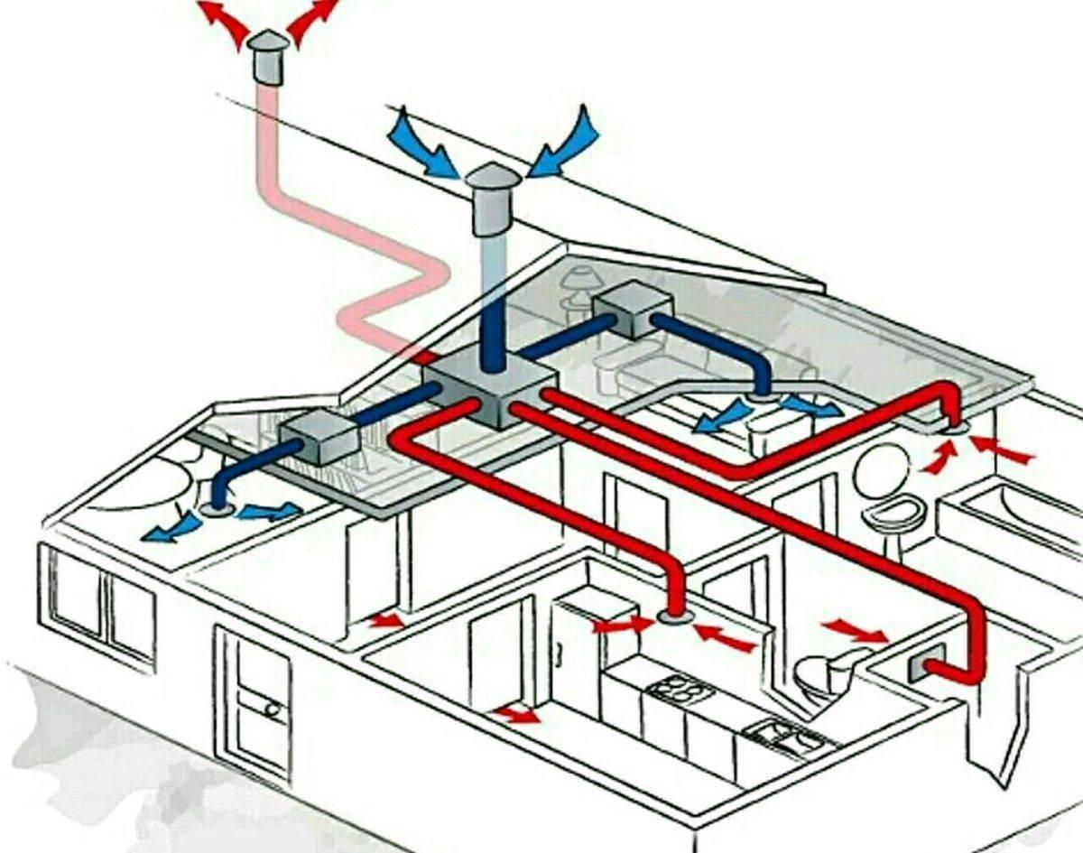 Вентиляция в частном доме своими руками: схема, устройство