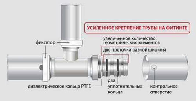 Виды тройников для труб: двухплоскостной, угловой полипропиленовый