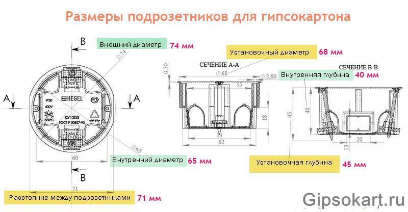 Как установить розетку в гипсокартон правильно - пошаговая инструкция от мастеров (видео + 125 фото)