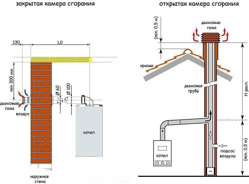 Требования и нормы монтажа газового оборудования в частном доме