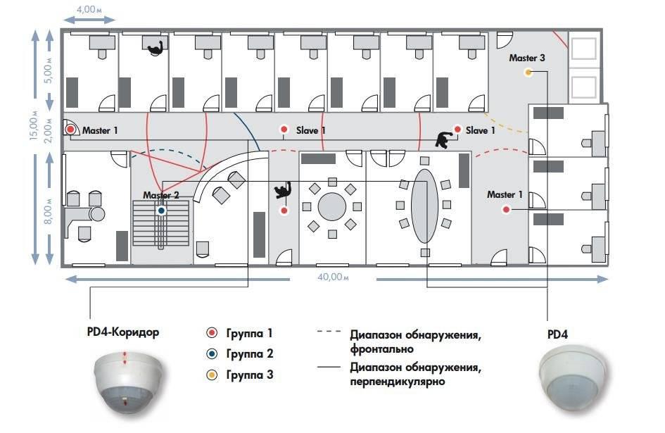 Датчики движения для включения света на лестнице, выбираем лучшее освещение для лестницы - блог b.e.g.
