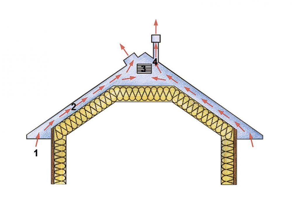 Вентиляция холодного чердака в частном доме и ее устройство: решетки, продухи и слуховые окна