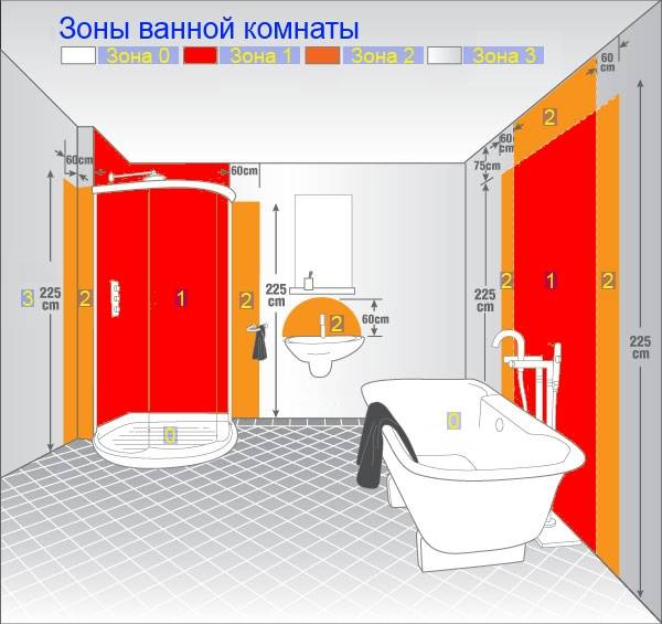 Розетки в интерьере ванной — как правильно их разместить. правила выбора, размещения и монтажа розеток в ванной комнате - все о строительстве
