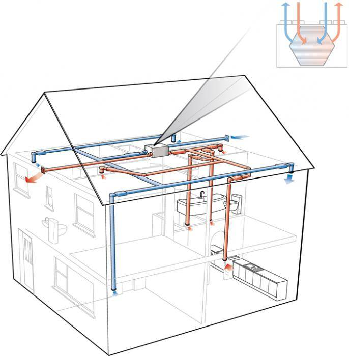 Вытяжка в гараже: учимся делать качественную вентиляцию