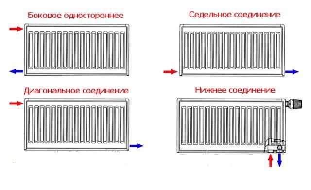 Как соединить биметаллические радиаторы между собой и батареи отопления и собрать