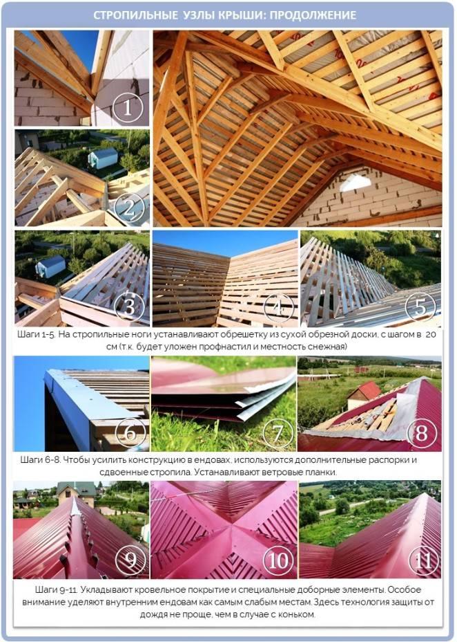 Многощипцовая крыша: особенности строительства