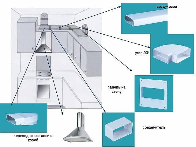 Вентиляция на кухне: особенности монтажа и нормативы