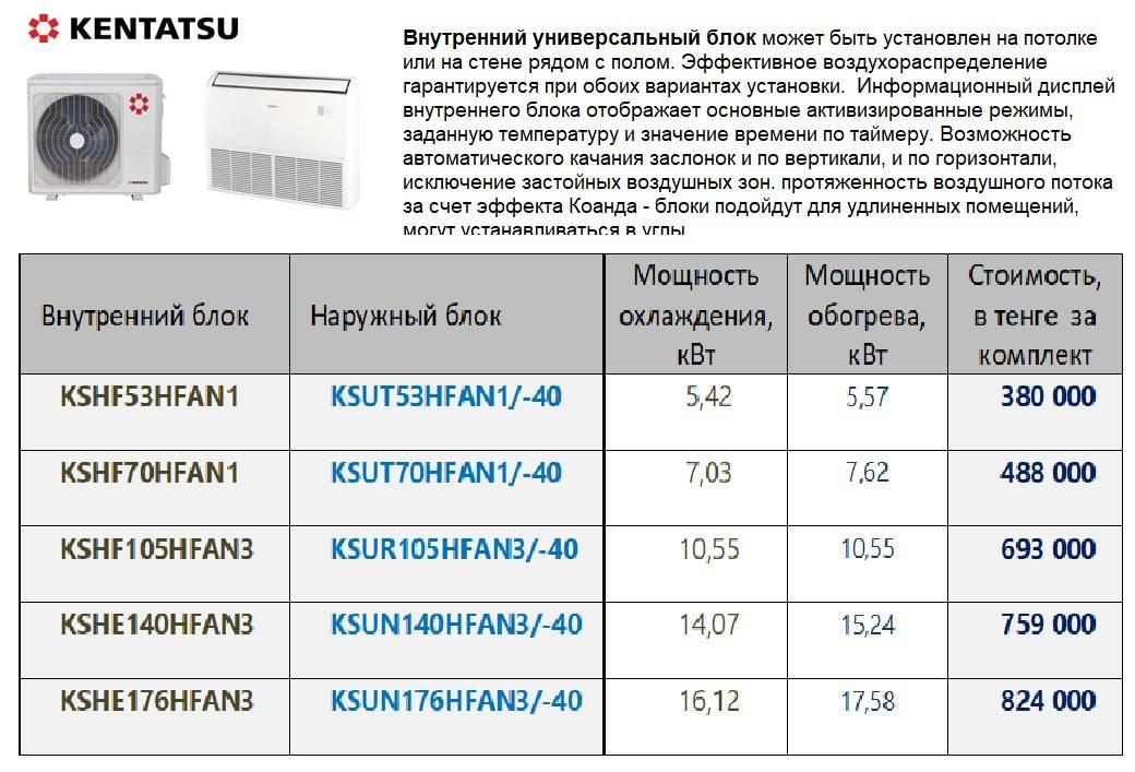 Отзывы kentatsu ksgq21hfan1 / ksrq21hfan1