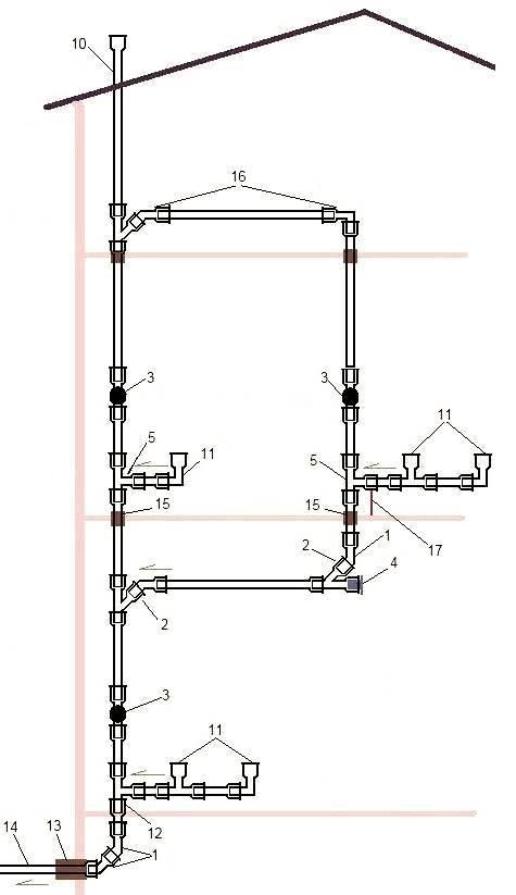Как устраивается вентиляция системы канализации в частном доме