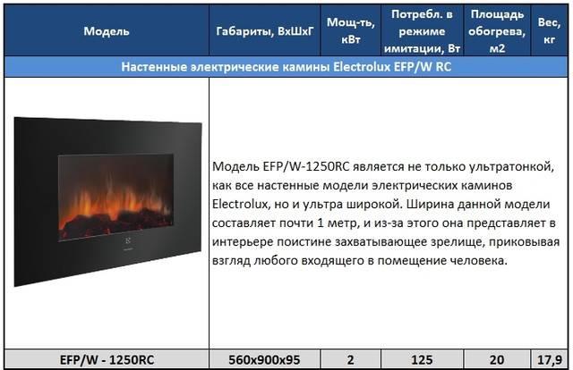 Преимущества теплого пола компании электролюкс