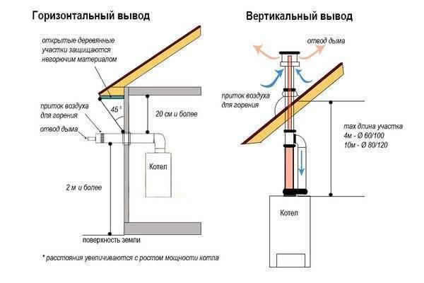 Тщательно продумывается, устанавливается один раз и на всю жизнь: дымоход для настенного газового котла
