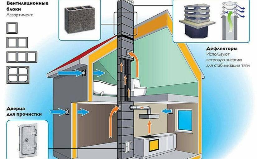 Проблемы с вентиляцией в многоквартирном или частном доме: методы их устранения