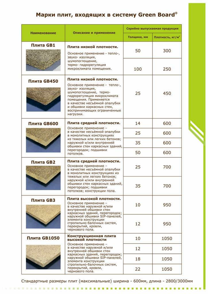 Характеристики и применение цсп плит