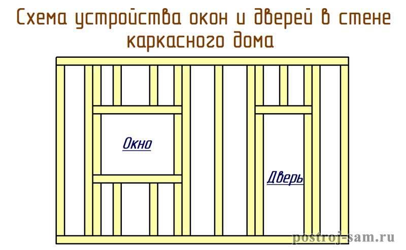 12 шагов установки окон в каркасном доме