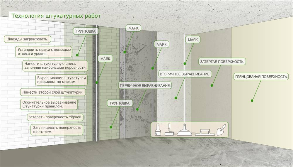 Этапы отделки стен: отделка, в новостройке, под обои, под покраску