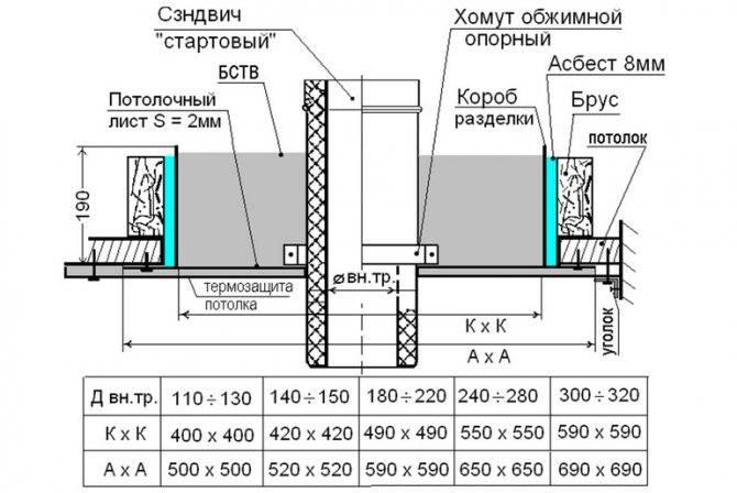 Проход трубы через потолок и кровлю. проходные узлы, их виды и использование