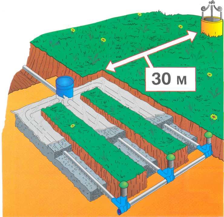 Расстояние от септика до скважины - все о канализации