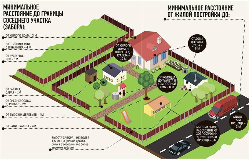 На каком расстоянии от забора можно строить дом: нормы снип по закону 2020-2021