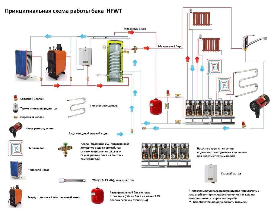 Оптимизация дровяной или электрической системы отопления – рассчитываем объем теплоаккумулятора