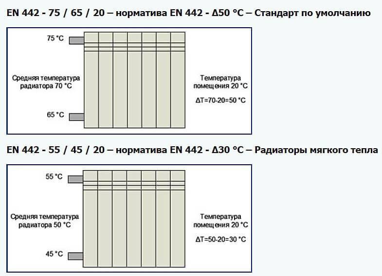 Нормативы отопления в жилых помещениях в 2021 году