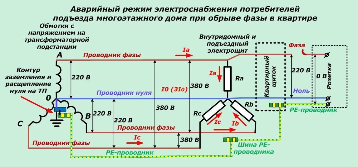 Обрыв нуля в трехфазной сети - всё о электрике