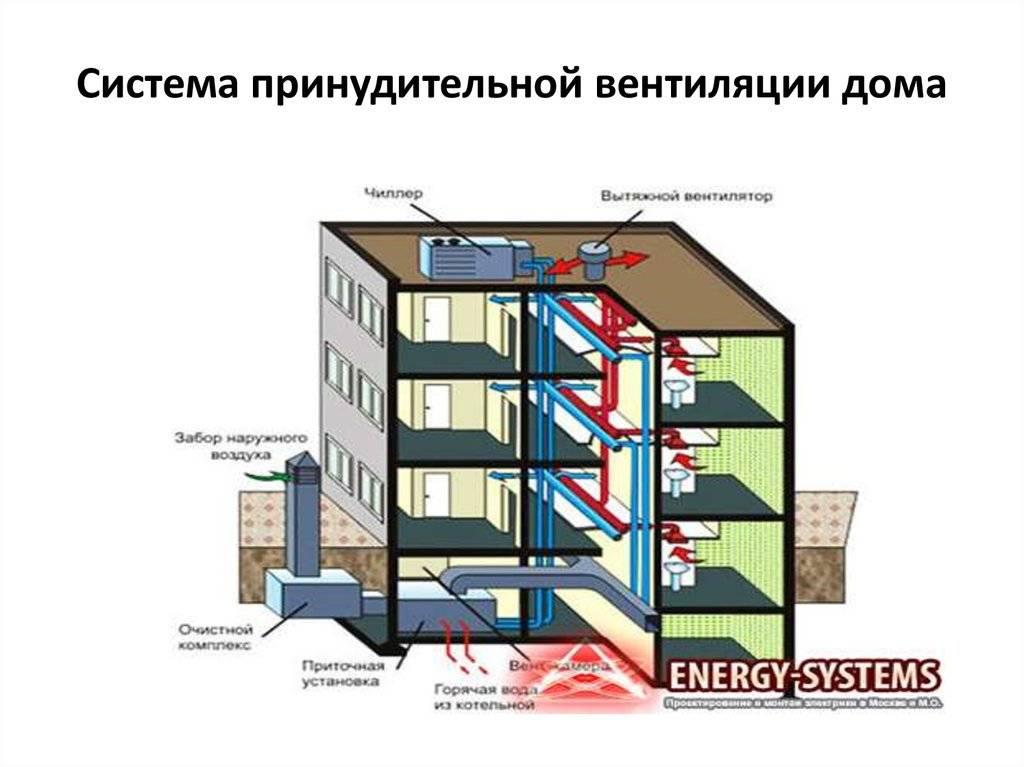 Что такое естественная вентиляция и как ее правильно организовать?