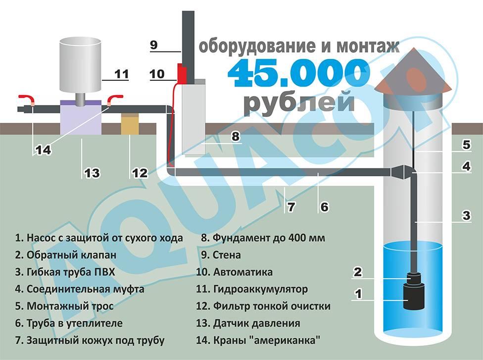 Вода в дом из колодца — делаем своими руками - строительство и ремонт