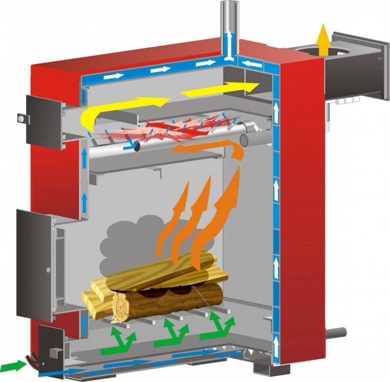 Отопление частного дома: виды твердотопливных котлов, их особенности и стоимость