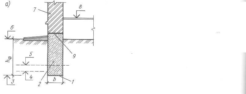 Какой должна быть ширина ленточного фундамента, от чего она зависит?