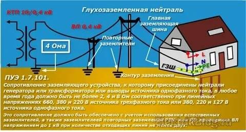 Глава 1.7 заземление и защитные меры электробезопасности