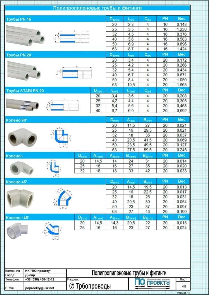 Диаметр трубы для отопления: необходимые данные и последовательность расчета