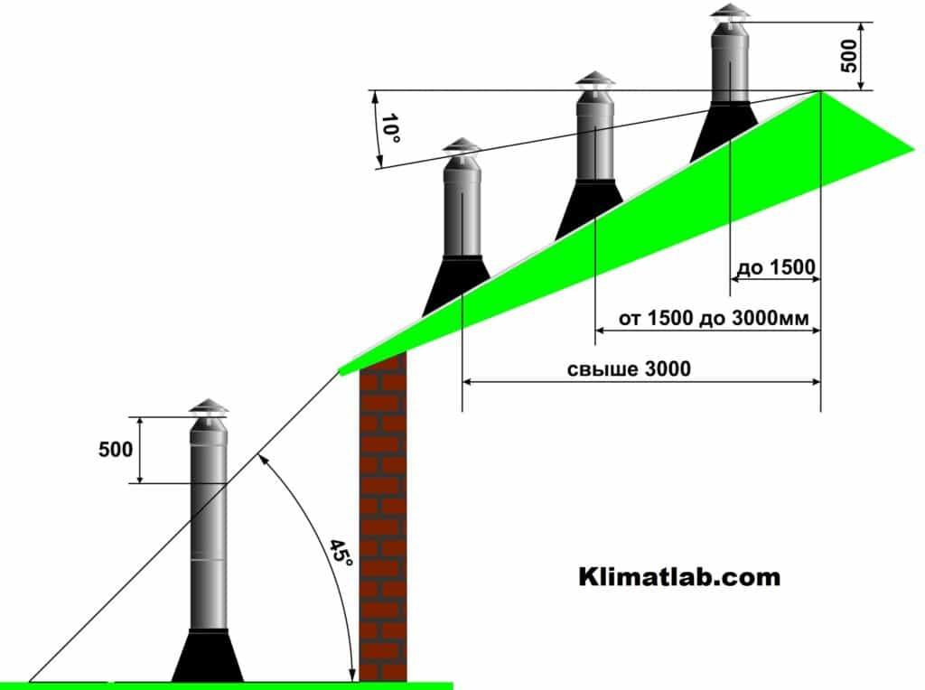 Высота трубы дымохода над крышей - клуб мастеров