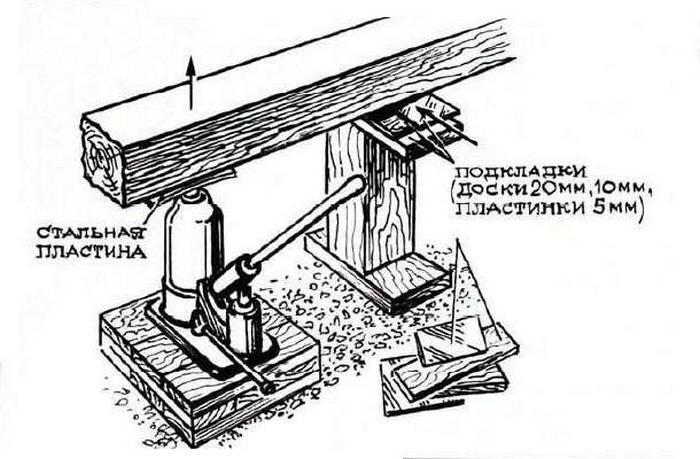 Как поднять дом своими руками: пошаговая инструкция
