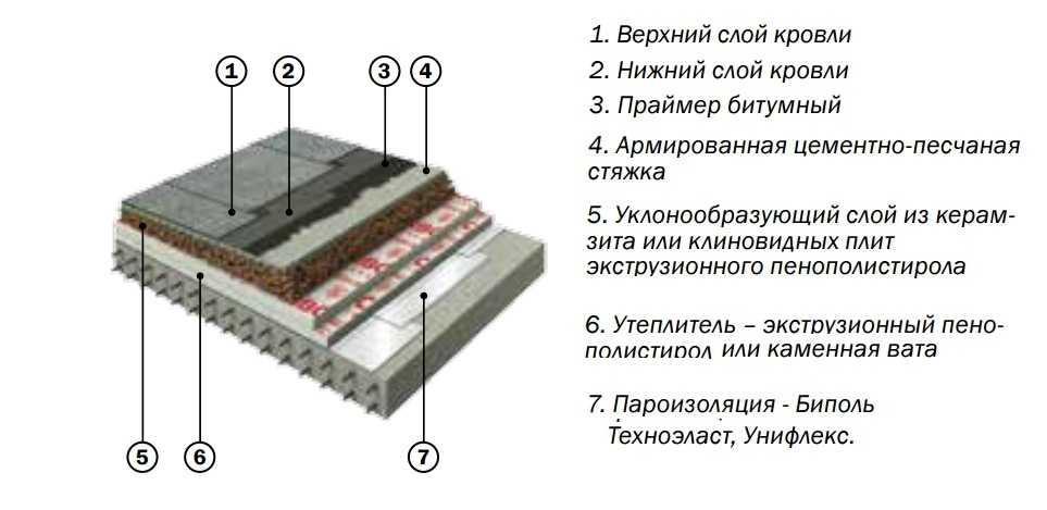 Устройство теплой кровли материал, методики