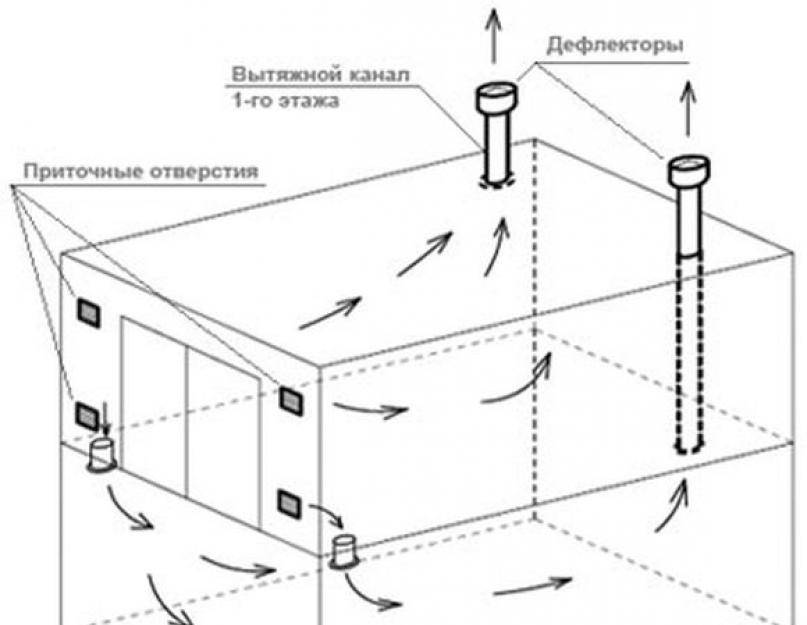 Вытяжка в гараже для правильной вентиляции
