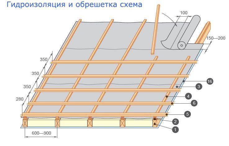 Крыша гаража из профнастила своими руками: чертежи и фото, как сделать односкатное бетонное покрытие, правильный монтаж, а так же советы как сделать и закрепить, рекомендации по ремонту кровли профлистом