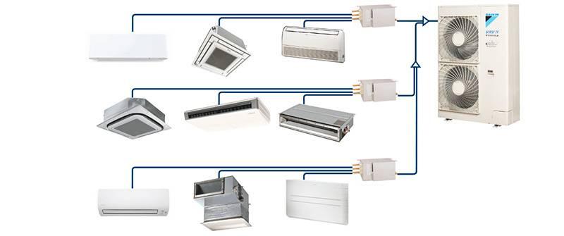 Системы кондиционирования воздуха: от бытовых до промышленных. системы кондиционирования воздуха